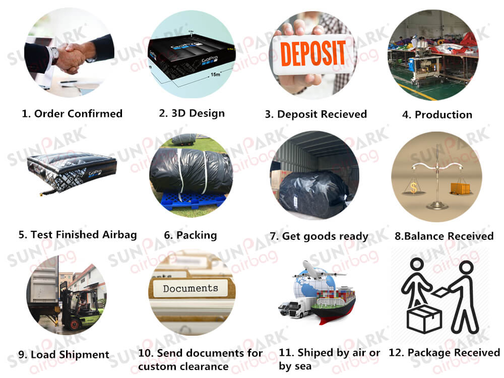 Steps of Order and Shipping